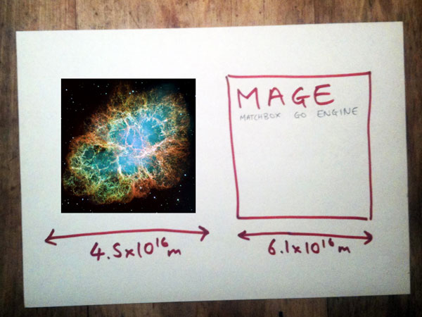 Slide 27: MAGE Scale